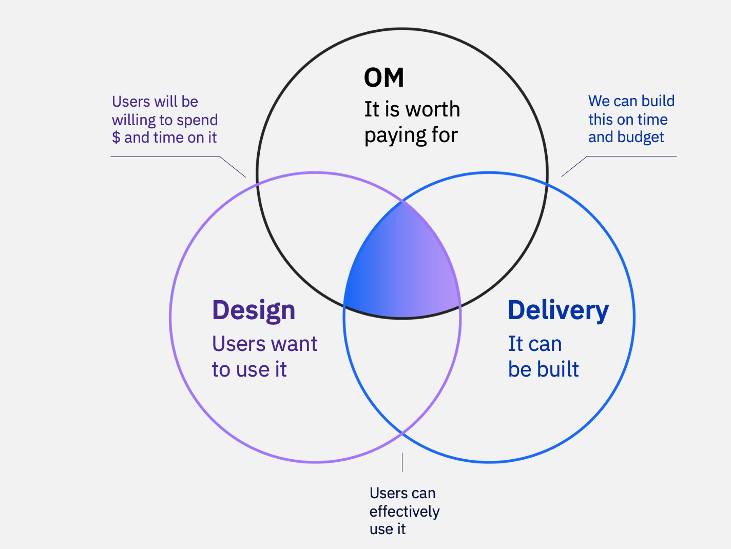 Interlocking circles with Product Management Dev and Design